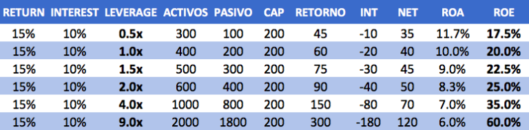 leverage table